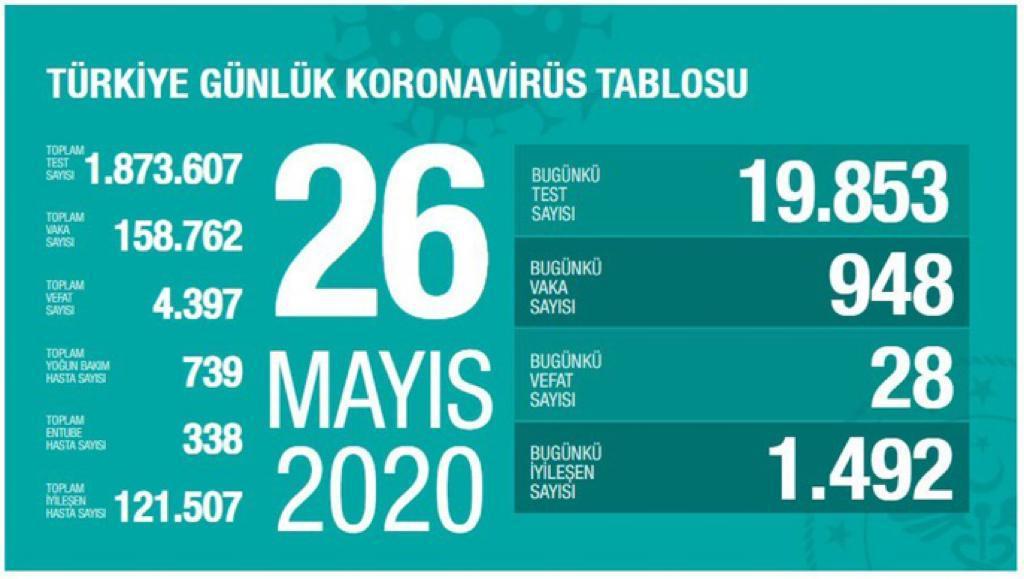 26 Mayıs 2020 Salı Koronavirüs Tablosu