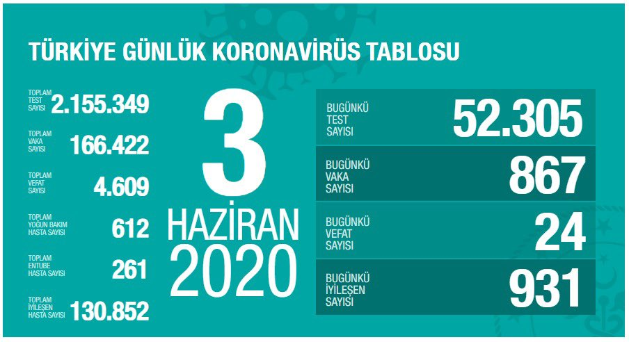 3 Haziran 2020 Çarşamba Günlük Koronavirüs Tablosu